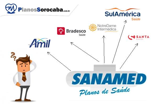 Usuários do plano Sanamed faz portabilidade ate agosto